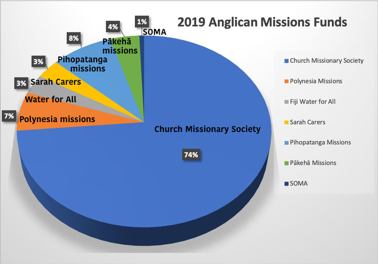 In 2019 Anglican Missions funding supports NZCMS missionaries across the globe, as well as grants to Tikanga-based missions.